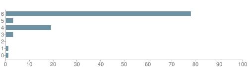 Chart?cht=bhs&chs=500x140&chbh=10&chco=6f92a3&chxt=x,y&chd=t:78,3,19,3,0,1,1&chm=t+78%,333333,0,0,10|t+3%,333333,0,1,10|t+19%,333333,0,2,10|t+3%,333333,0,3,10|t+0%,333333,0,4,10|t+1%,333333,0,5,10|t+1%,333333,0,6,10&chxl=1:|other|indian|hawaiian|asian|hispanic|black|white